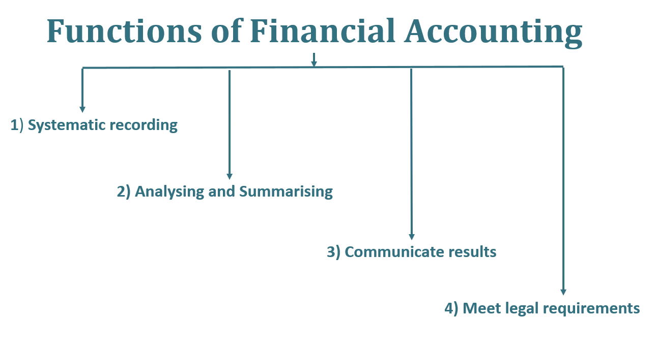 Financial Accounting Functions  - Financial Accounting | Introduction | Functions