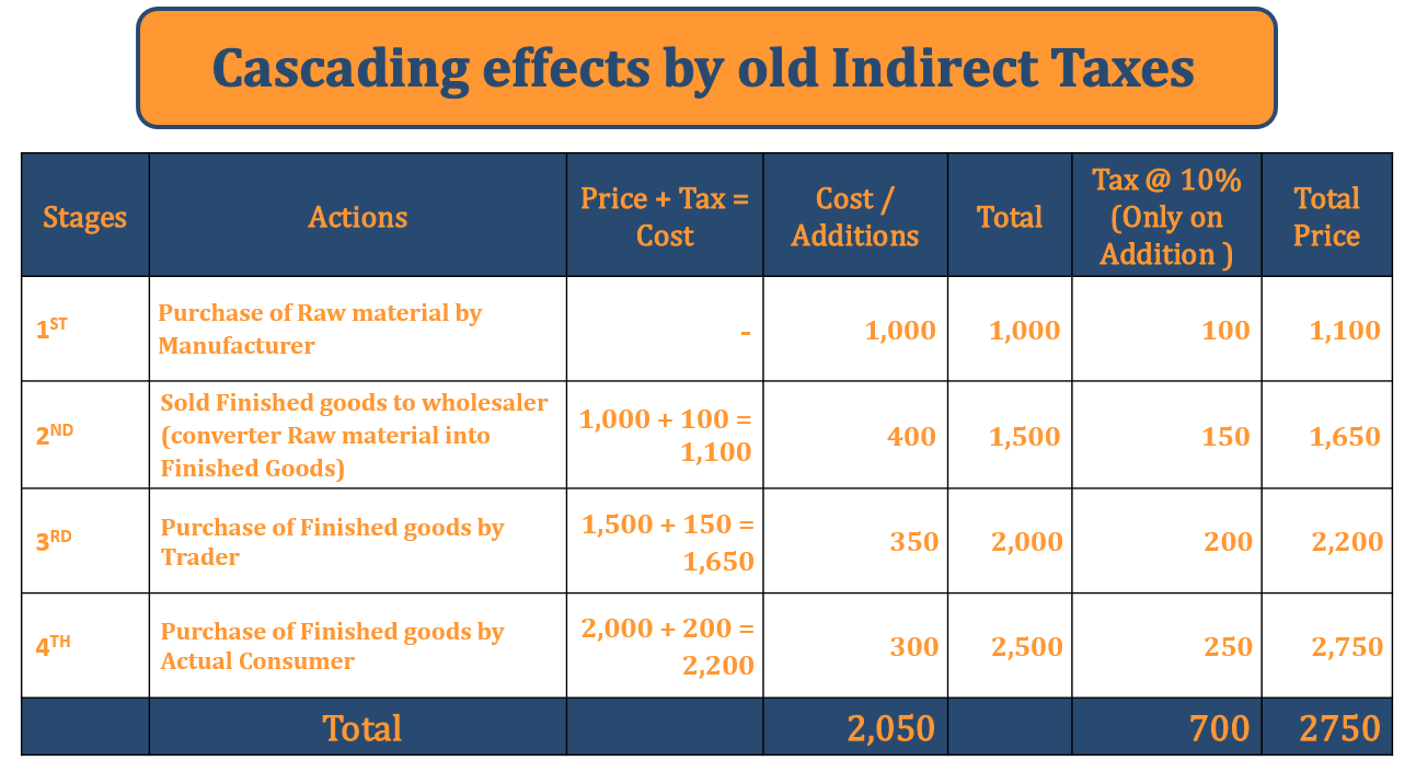 Cascading Effects by old Indirect taxes - Goods and Services Tax vs Old Indirect Tax Structure