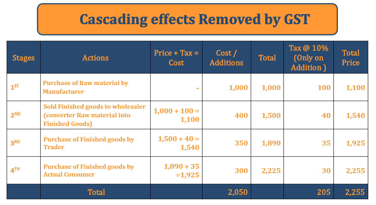 Cascading Effects removed by GST 1 - Goods and Services Tax vs Old Indirect Tax Structure