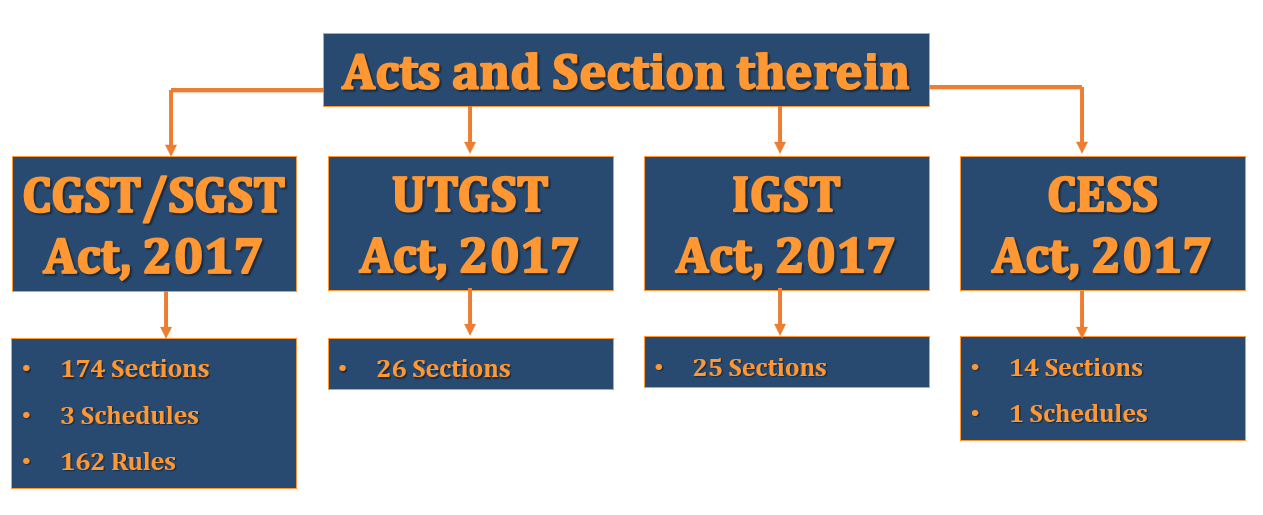 GST Acts and section 1 - Implementation of GST and Act of GST | with Example