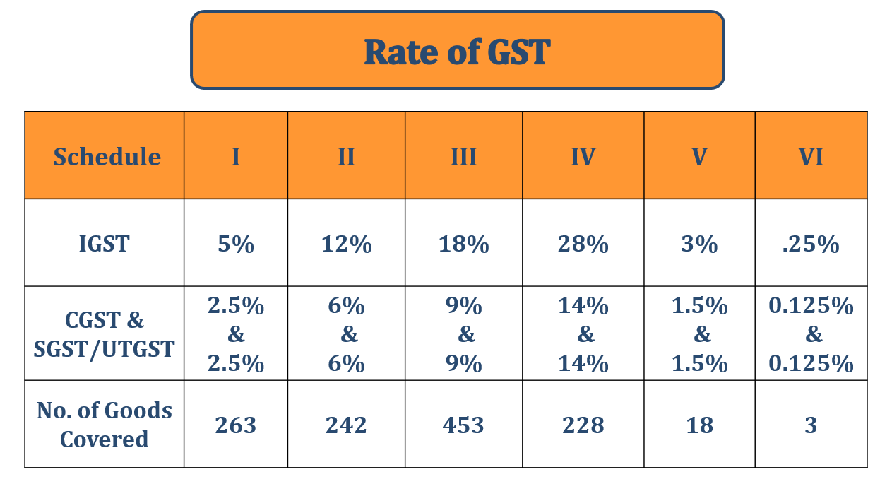GST Rate 1 - Implementation of GST and Act of GST | with Example