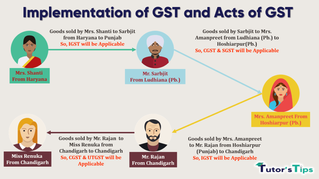 Implementation of GST and Acts of GST-min