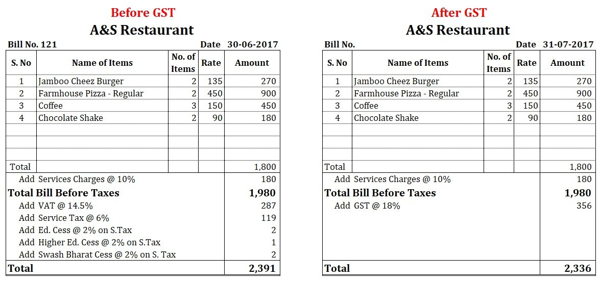 Restaurant Bill - Implementation of GST and Act of GST | with Example