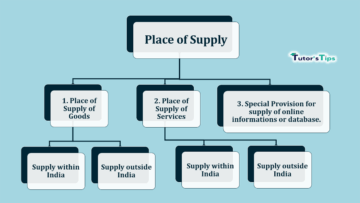 Place of Supply min 360x203 - Goods and Services Tax (GST)