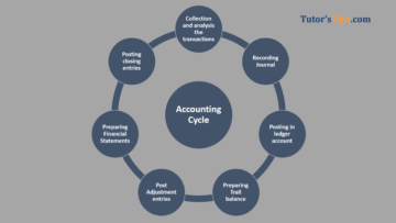 Accounting Cycle 360x203 - Financial Accounting Tutorial