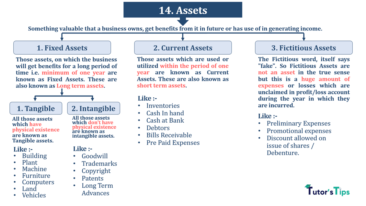 Assets and its types with examples min - Financial Accounting Terminology