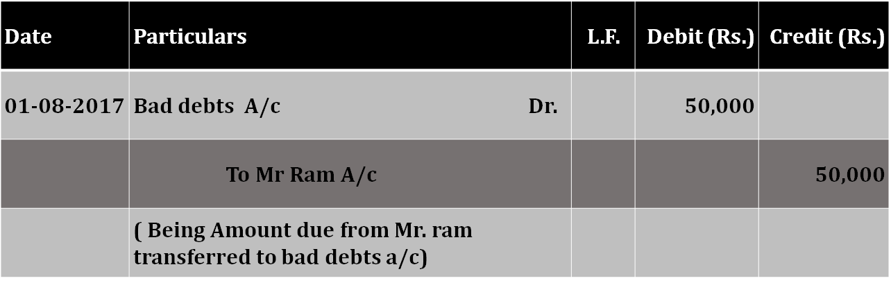 Bad debts journal entry  - What is Bad Debt   Example   Journal Entry