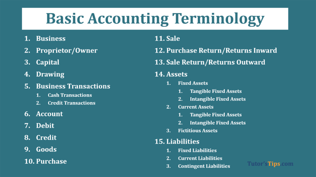 Basic terminology of Accounting