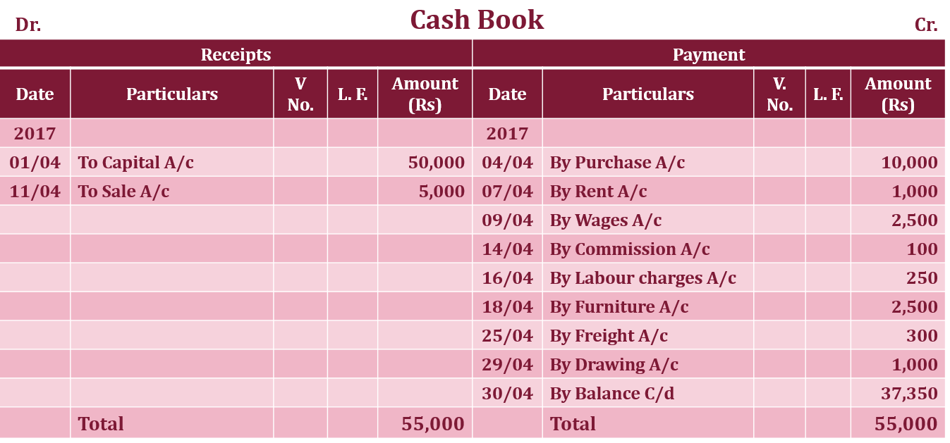 Cash book Single column Example  - Single Column Cash Book | Explained with Example