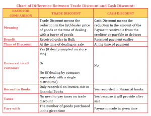Chart of Difference between Trade Discount and Cash Discount 300x231 - Difference Between Trade Discount and Cash Discount