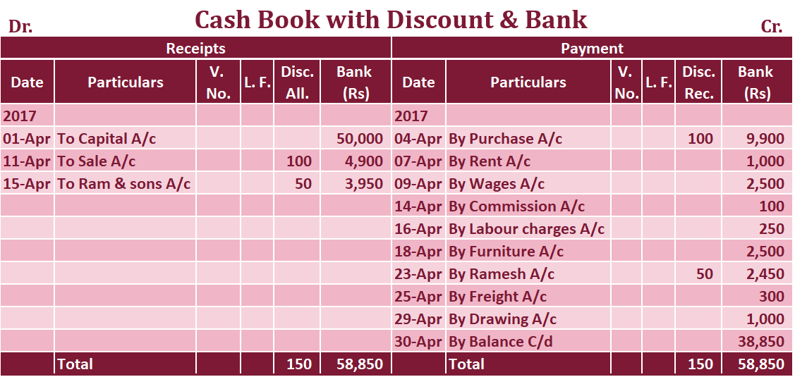 Double column Cash book with Discount and bank column Example - Double Column Cash Book | Explained with Example