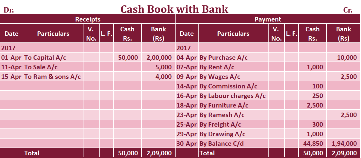 Double column Cash book with cash and bank column Example - Double Column Cash Book | Explained with Example
