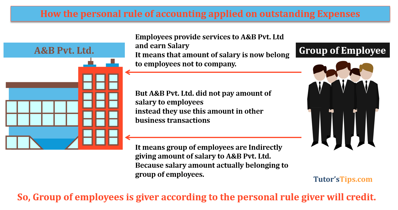 How the personal rule of accounting applied on outstanding expenses - Journal entry for outstanding expenses | Example
