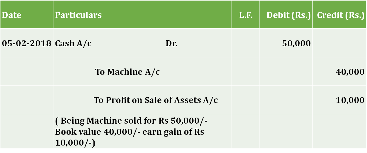 Journal entry for Sale of asset rule explained  - Basic Journal Entries | Journal | Examples