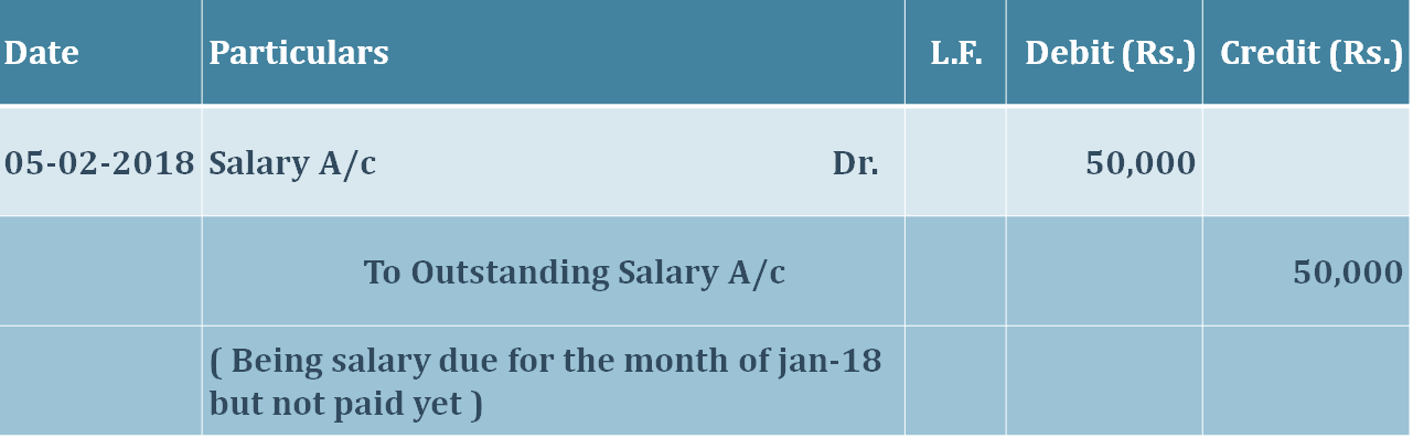 Journal entry for outstanding expenses  - Journal entry for outstanding expenses | Example