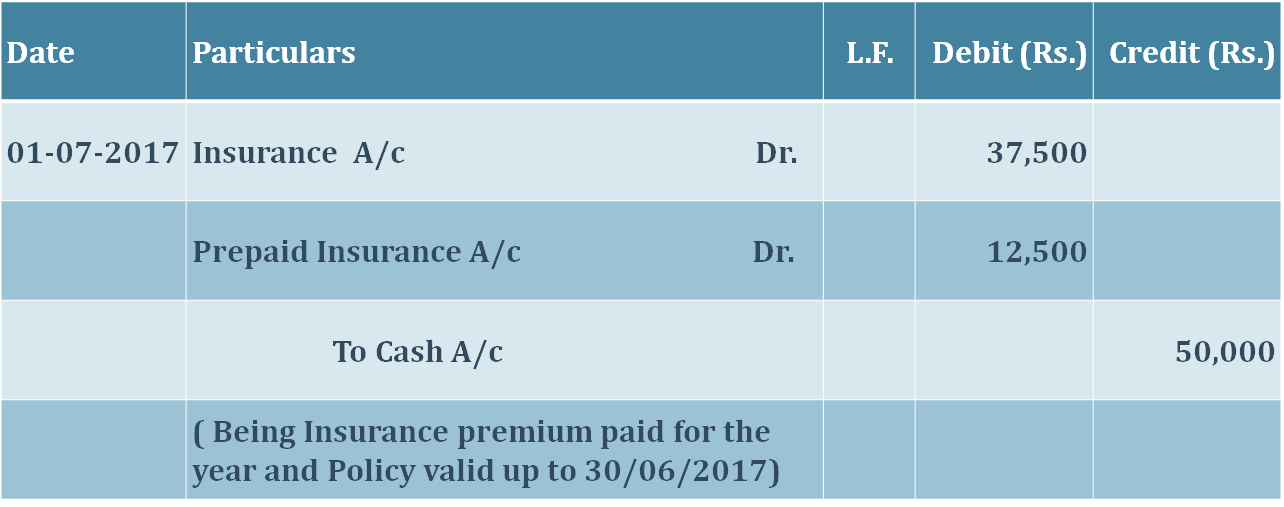 Journal entry for prepaid expenses 1 1 - What is Prepaid expense | Example | Journal Entry