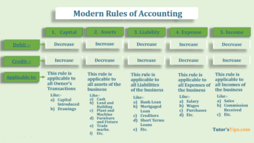 Modern rules of accounting feature image 360x203 - Financial Accounting Tutorial