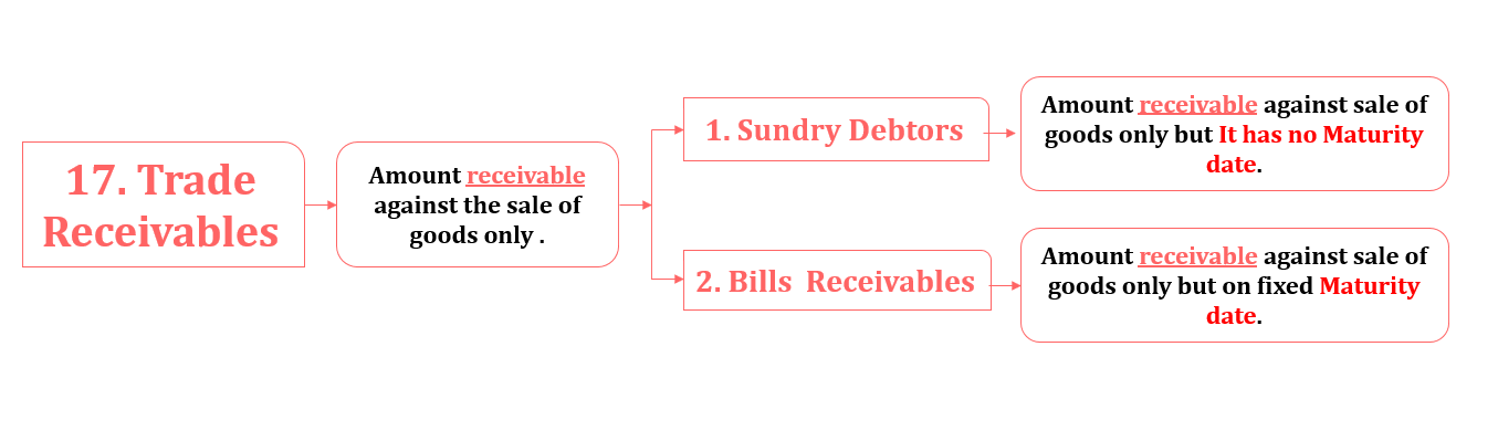 Trade receivable - Financial Accounting Terminology
