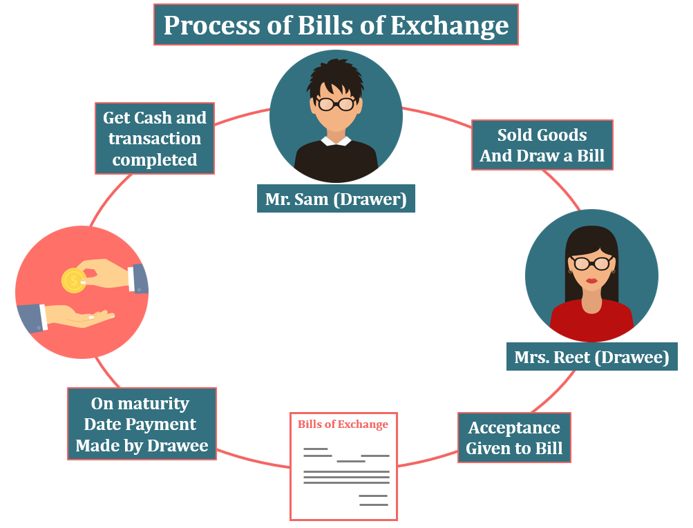 Bills Receivable Process Cycle - Bills Receivable Book | Subsidiary Books | Examples