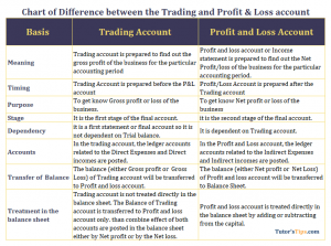 Chart of Differences between Trading and Profit loss account 300x223 - Difference Between Trading and Profit & Loss Account