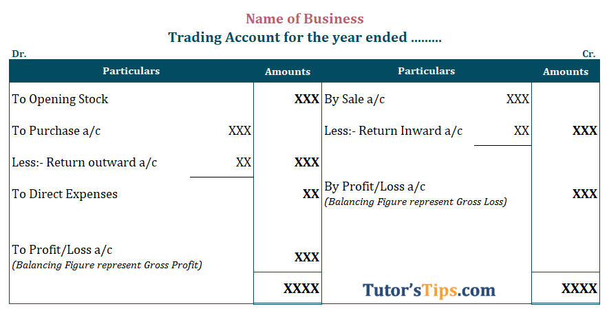 Trading Account Format - Trading Account: Meaning, Format and Examples