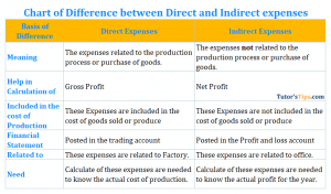 Chart of Difference between Direct and Indirect expenses 300x176 - Direct and Indirect Expenses: Differences