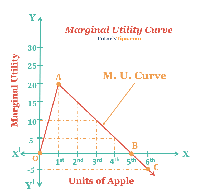 Marginal Utility Curve grap - Utility - Meaning, Definition and its types