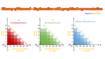 Theory of Demand Feature Image 360x203 - Business Economics