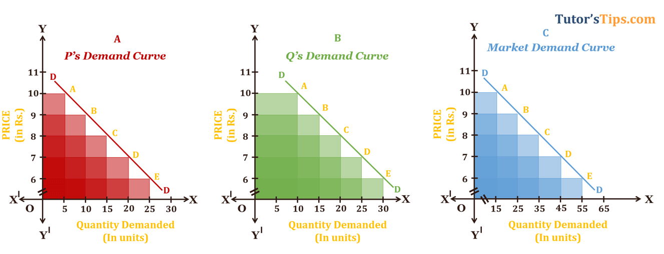 Theory of Demand Market - Theory of demand - its graphical representation