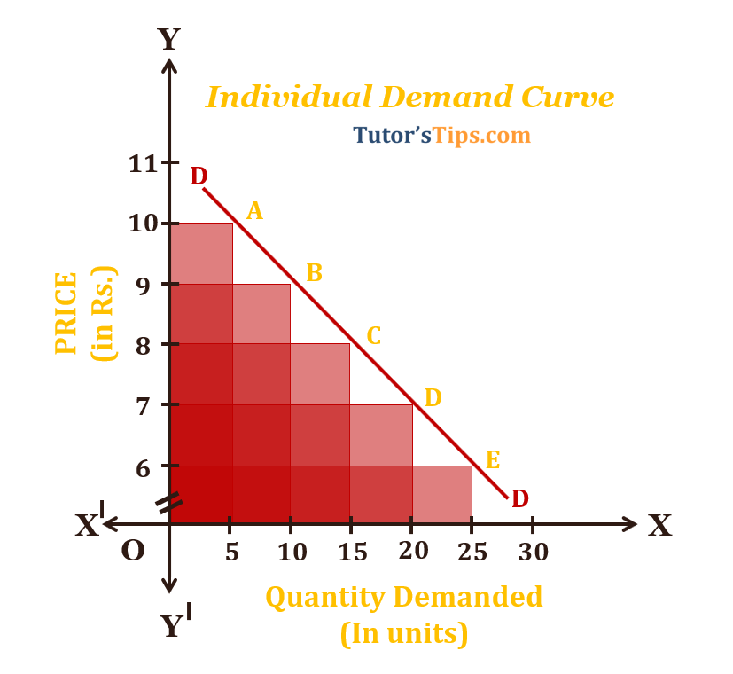 Theory of Demand individal  - Theory of demand - its graphical representation