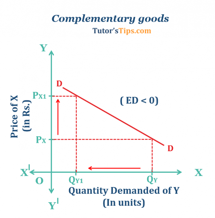 Cross Elasticity Of Demand Explained With Examples Tutorstips