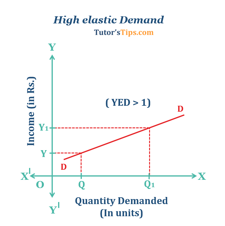 High elastic Demand  - Income elasticity of demand and explained its types
