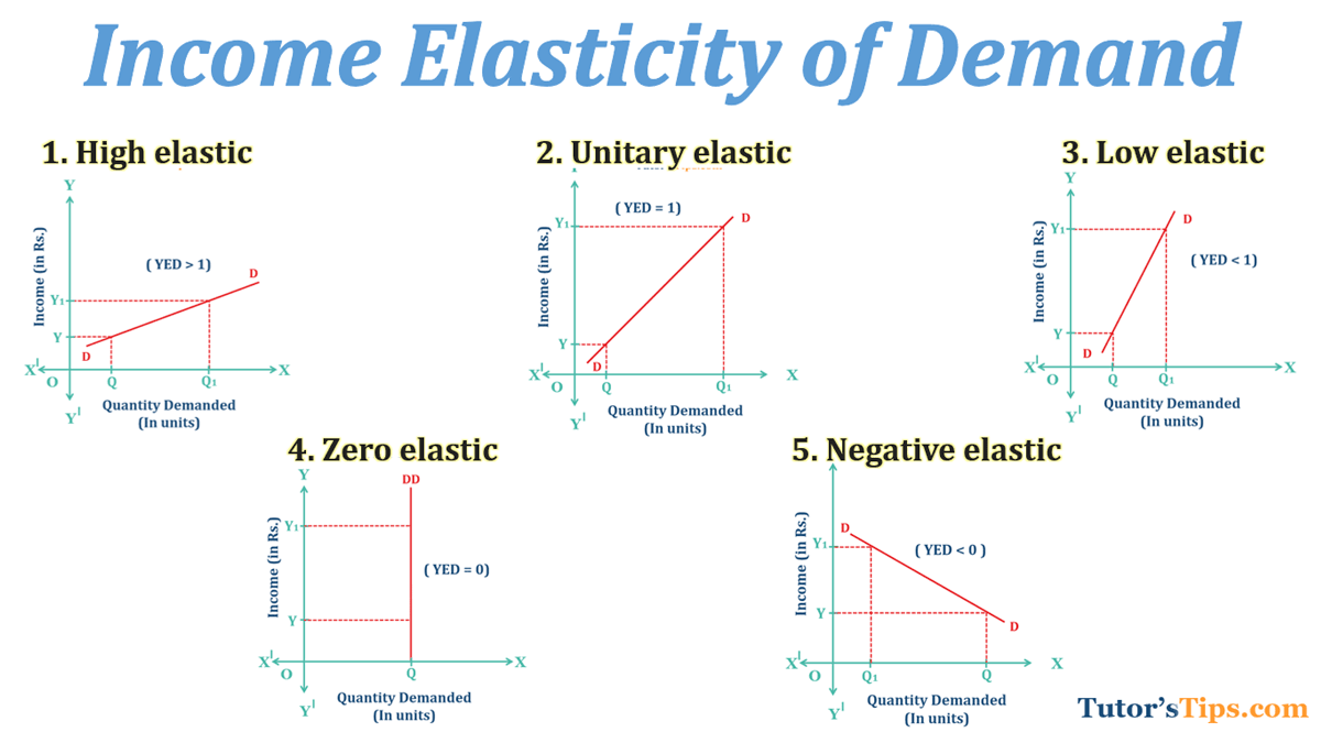 Income Elasticity Of Demand And Explained Its Types Tutorstips