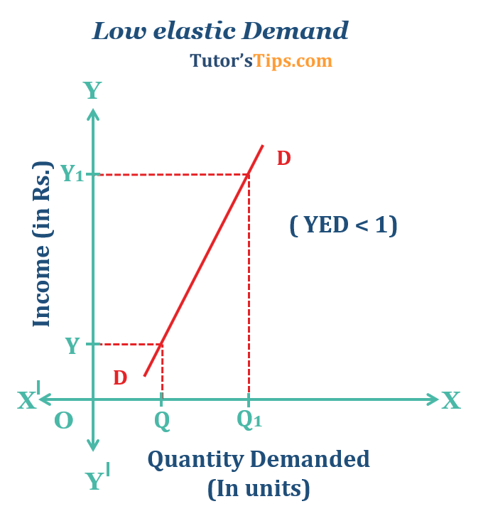 Low elastic Demand  - Income elasticity of demand and explained its types