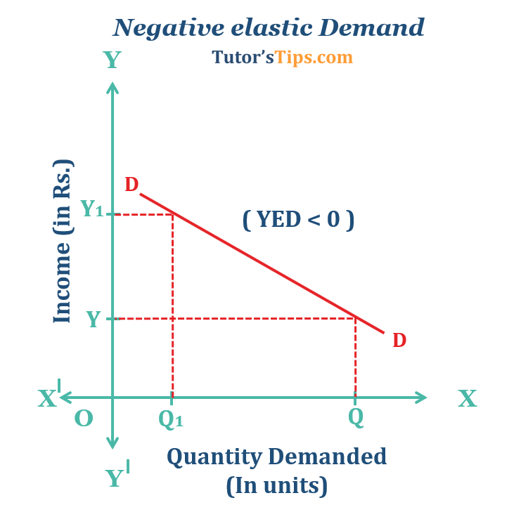 Negative elastic Demand  - Income elasticity of demand and explained its types