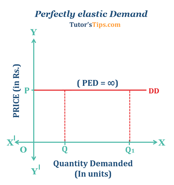 Perfectly elastic Demand  - Price Elasticity of Demand-Types and its Determinants