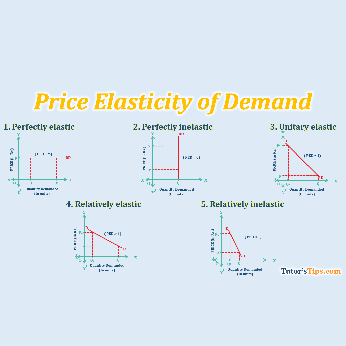Price elasticity of Demand - Learn Accounting, GST, Economics and Microsoft Excel