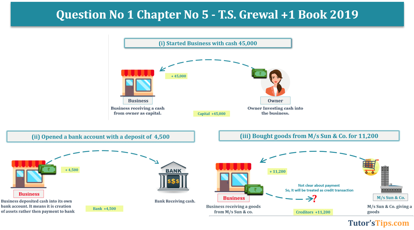 Question No.1 - Chapter No.5- T.S. Grewal +1 Book 2019