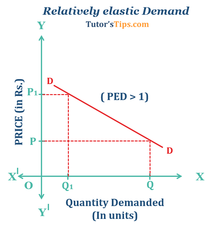 Relatively elastic Demand  - Price Elasticity of Demand-Types and its Determinants