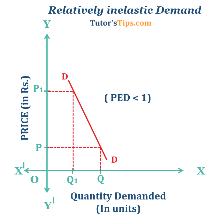 Relatively inelastic Demand - Price Elasticity of Demand-Types and its Determinants