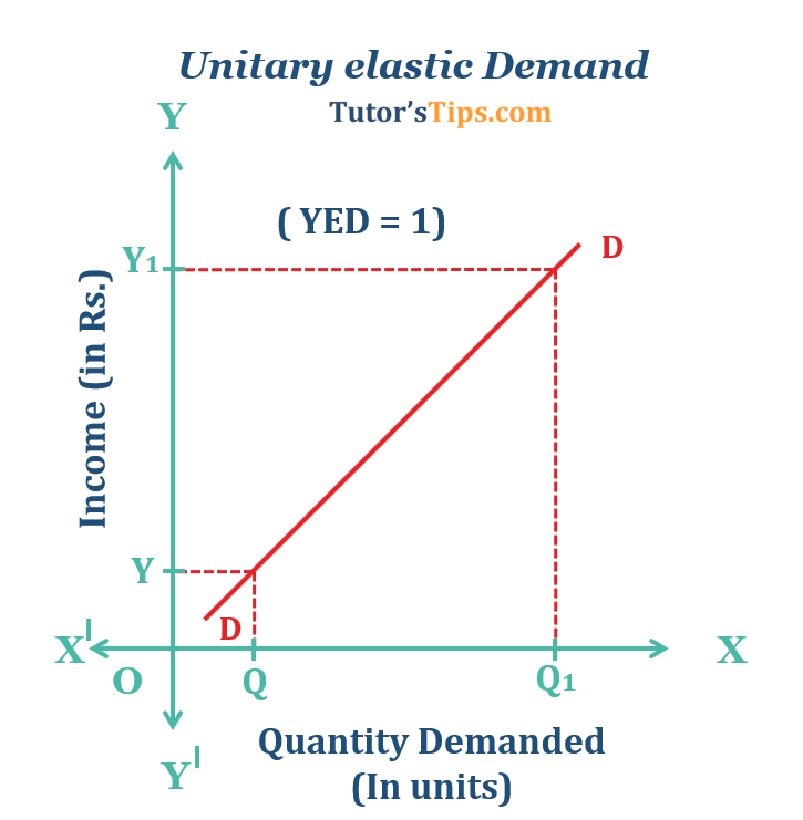 Unitary elastic Demand - Income elasticity of demand and explained its types