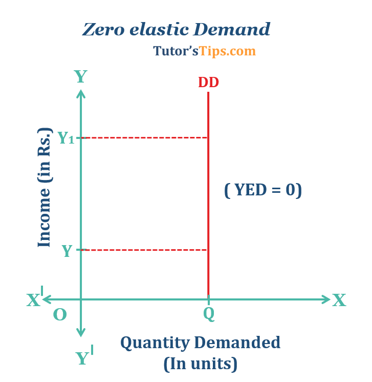 Zero elastic Demand  - Income elasticity of demand and explained its types