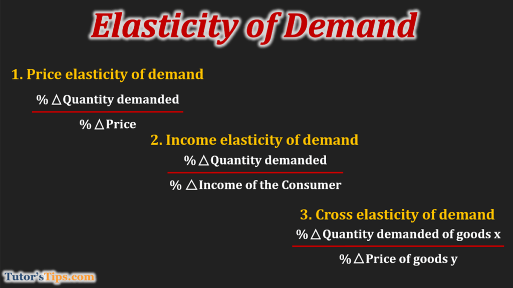 elasticity-of-Demand