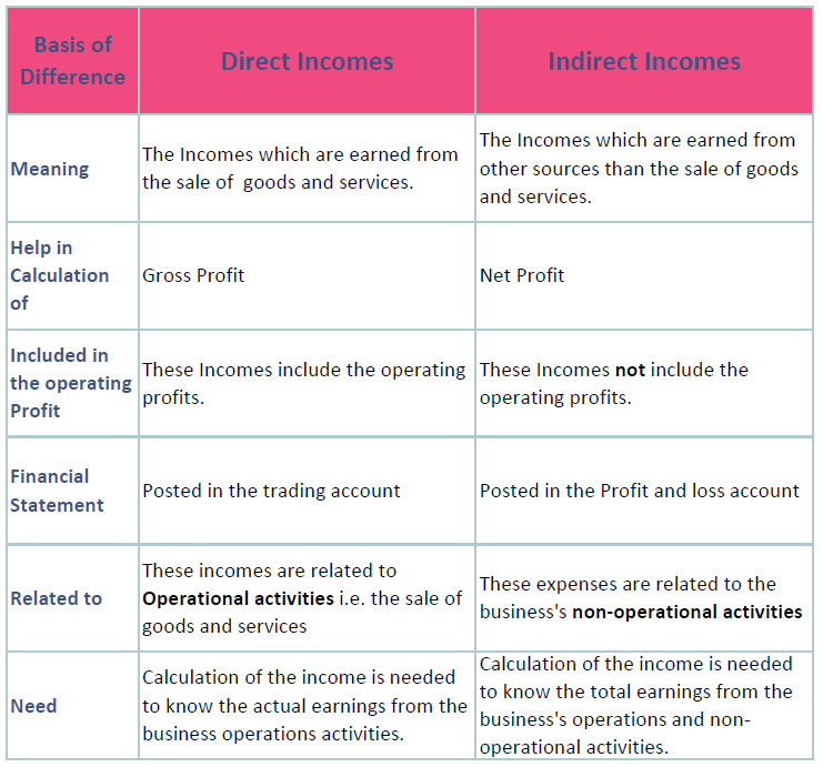 Differences between Direct and Indirect Incomes Chart 1 - Direct and Indirect Incomes: Differences