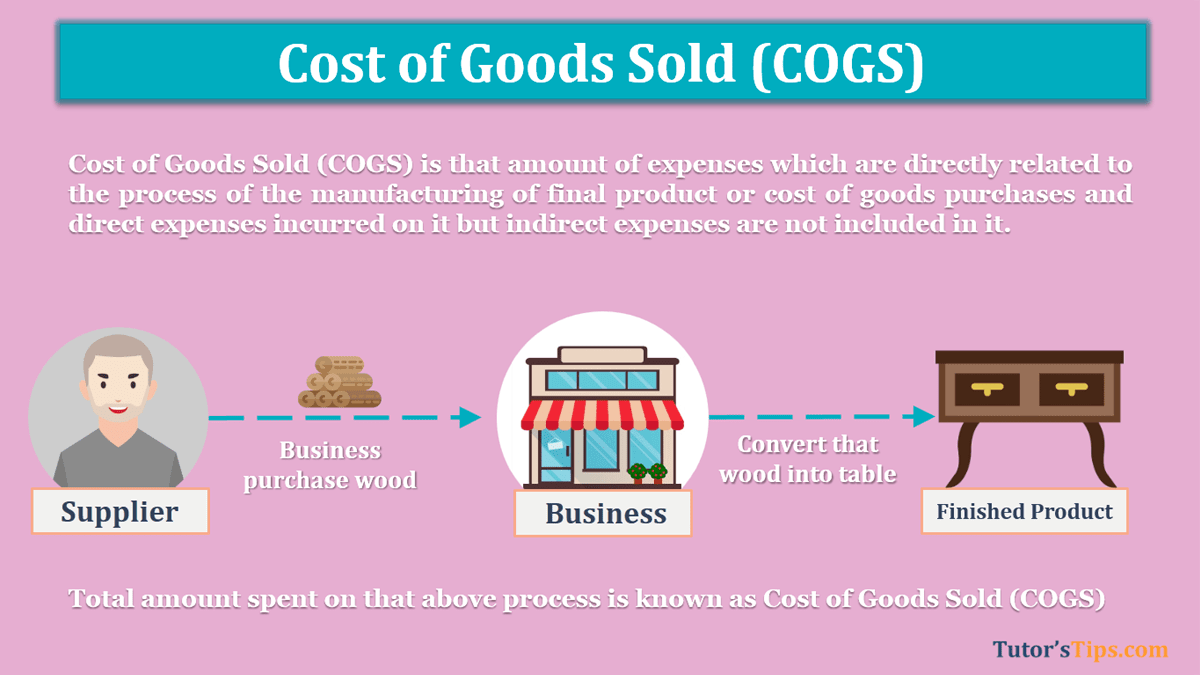 What-is-Cost-of-Goods-Sold-COGS