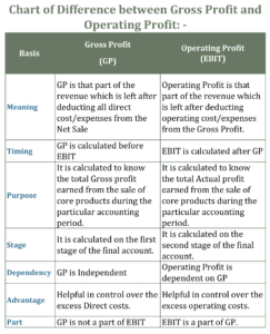 Chart of Difference Between Gross Profit and Operating Profit 243x300 - Difference between Gross profit and Operating Profit