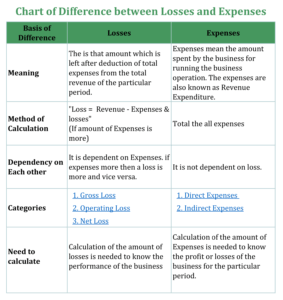Chart of Difference Between Loss and Expense 283x300 - Difference Between Loss and Expense