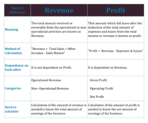 Chart of Difference Between Revenue and Profit 300x249 - Difference Between Revenue and Profit