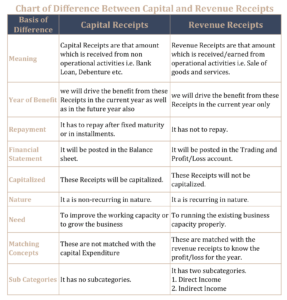 Chart of Difference Between capital and revenue receipts 287x300 - Differences between Capital and Revenue Receipts: