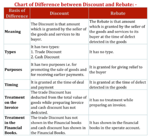 Chart of Difference between Discount and Rebate 300x278 - Difference Between Discount and Rebate